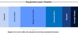 lease term timeline